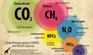 CO2 is Not a Greenhouse Gas